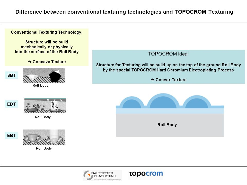 Important Features of TOPOCROM ® - Texturing Important Features of TOPOCROM Coatings  Hemispherical Surface Structure with perfect stochastic Distribution  Adjustable Roughness and Pc Values: Ra ≥ 0,5 µm to Ra ≤ 12 µm  High Peak Account Values also together with high roughness values  Adjustable Topography: open to closed Structure  Hardness comparable with normal Hard Chromium Coatings