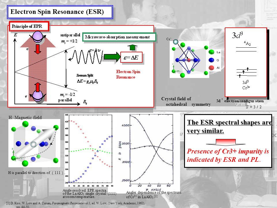 Electron Spin Resonance (ESR) Crystal field of octahedral symmetry [2] D.