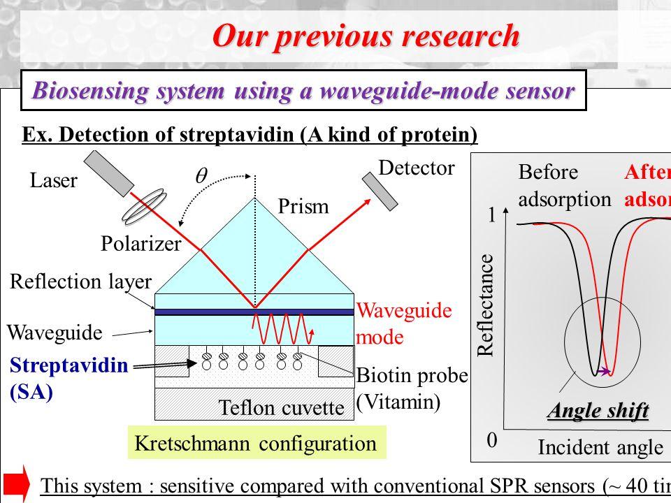 Detector Streptavidin (SA) Waveguide  Polarizer Laser Teflon cuvette Prism Waveguide mode Reflection layer Kretschmann configuration Reflectance 0 1