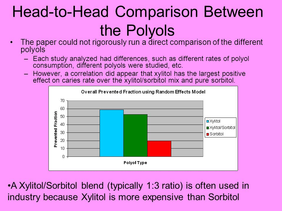 Head-to-Head Comparison Between the Polyols The paper could not rigorously run a direct comparison of the different polyols –Each study analyzed had differences, such as different rates of polyol consumption, different polyols were studied, etc.