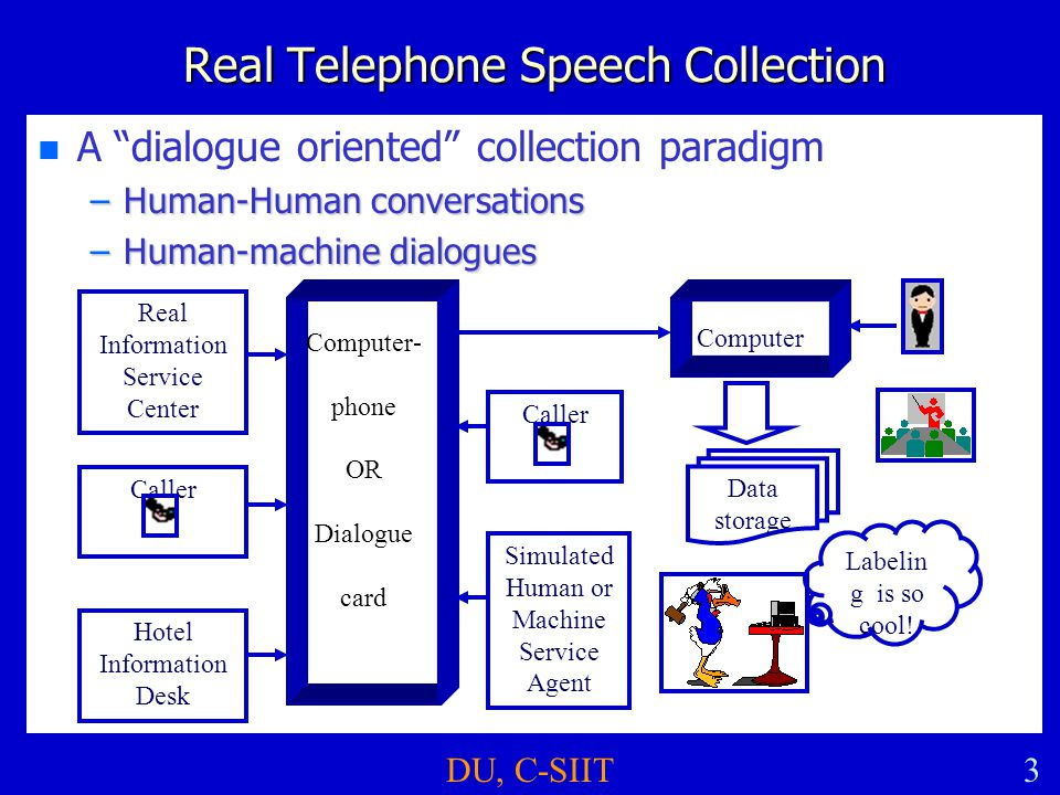 "DU, C-SIIT3 Real Telephone Speech Collection n n A ""dialogue oriented"" collection paradigm –Human-Human conversations –Human-machine dialogues Real In"
