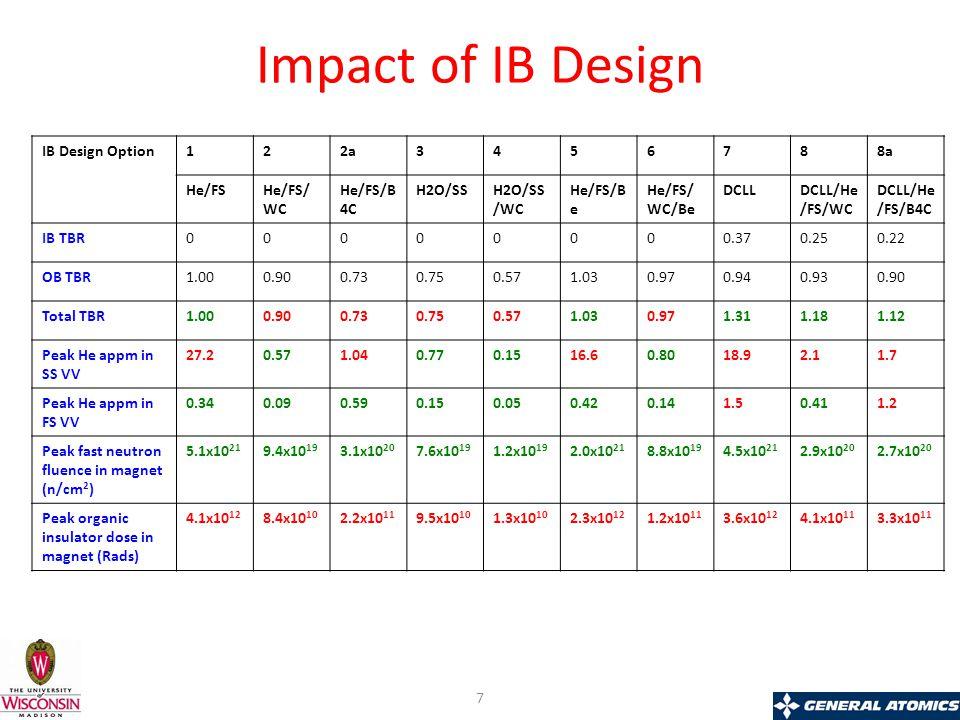Impact of IB Design IB Design Option122a3456788a He/FSHe/FS/ WC He/FS/B 4C H2O/SSH2O/SS /WC He/FS/B e He/FS/ WC/Be DCLLDCLL/He /FS/WC DCLL/He /FS/B4C