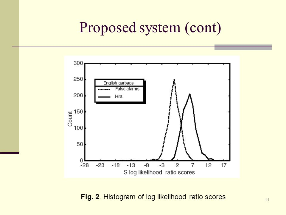 11 Proposed system (cont) Fig. 2. Histogram of log likelihood ratio scores