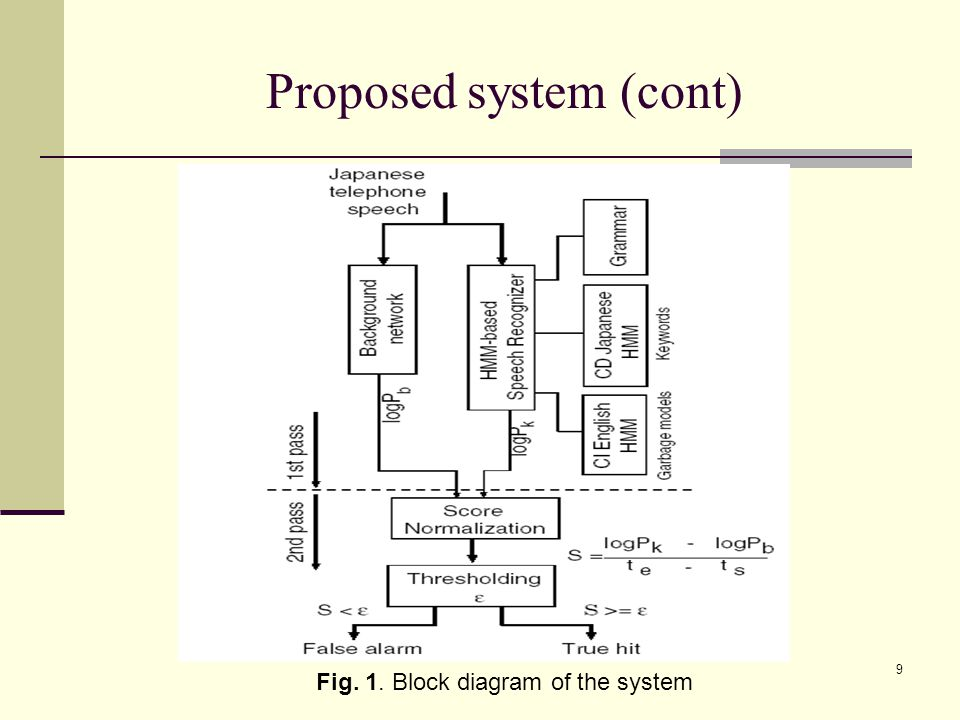 9 Proposed system (cont) Fig. 1. Block diagram of the system