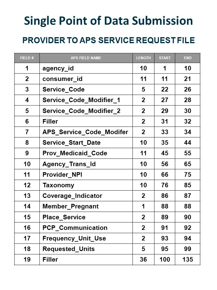 Single Point of Data Submission PROVIDER TO APS SERVICE REQUEST FILE FIELD #APS FIELD NAMELENGTHSTARTEND 1agency_id101 2consumer_id11 21 3Service_Code52226 4Service_Code_Modifier_122728 5Service_Code_Modifier_222930 6Filler23132 7APS_Service_Code_Modifer23334 8Service_Start_Date103544 9Prov_Medicaid_Code114555 10Agency_Trans_Id105665 11Provider_NPI106675 12Taxonomy107685 13Coverage_Indicator28687 14Member_Pregnant188 15Place_Service28990 16PCP_Communication29192 17Frequency_Unit_Use29394 18Requested_Units59599 19Filler36100135