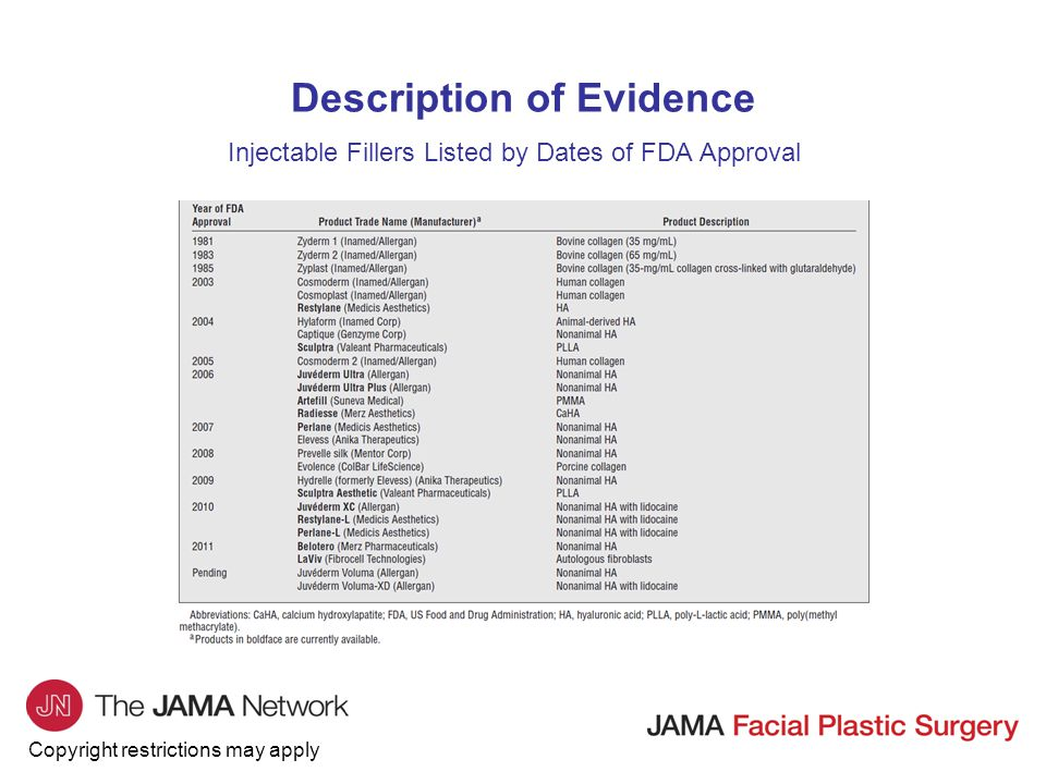 Copyright restrictions may apply Description of Evidence Injectable Fillers Listed by Dates of FDA Approval