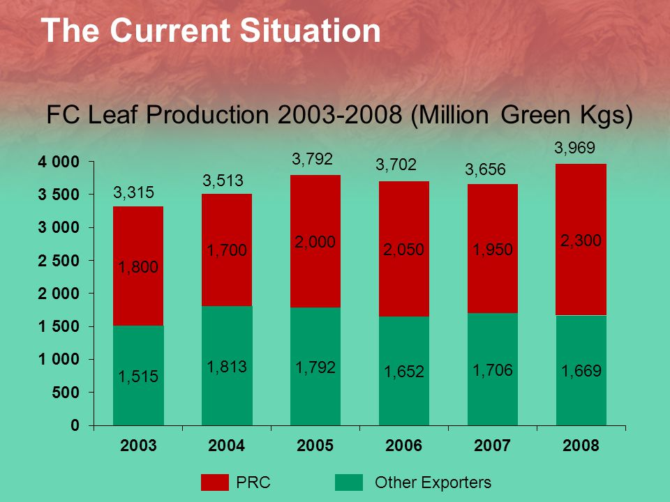 The Current Situation FC Leaf Production 2003-2008 (Million Green Kgs) 3,315 3,513 3,792 3,702 3,656 3,969 PRC Other Exporters