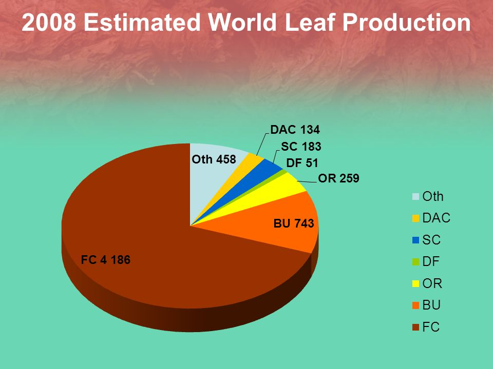 Significant Changes Sources of leaf have shifted dramatically
