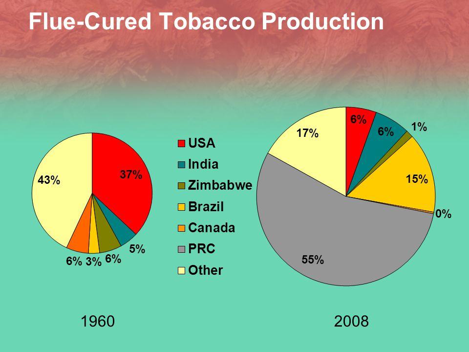 Burley Tobacco Production 19602008