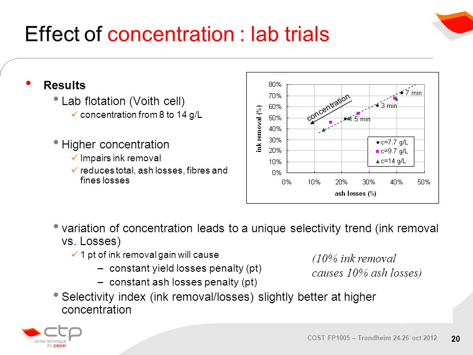 20 COST FP1005 – Trondheim 24-26 oct 2012 Effect of concentration : lab trials Results Lab flotation (Voith cell) concentration from 8 to 14 g/L Higher concentration Impairs ink removal reduces total, ash losses, fibres and fines losses variation of concentration leads to a unique selectivity trend (ink removal vs.