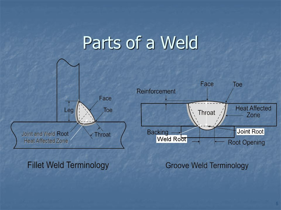 TYPES OF WELDING APPLICATION CONSTRUCTIONIN-SERVICE PROCESS ARCGAS RESISTANCESOLID STATE ENERGY BEAM