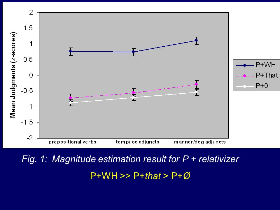 Fig. 1: Magnitude estimation result for P + relativizer P+WH >> P+that > P+Ø