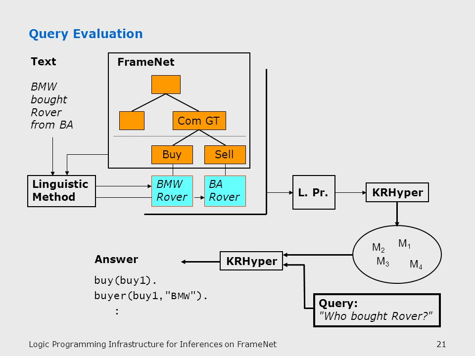 Logic Programming Infrastructure for Inferences on FrameNet21 Query Evaluation Answer buy(buy1).