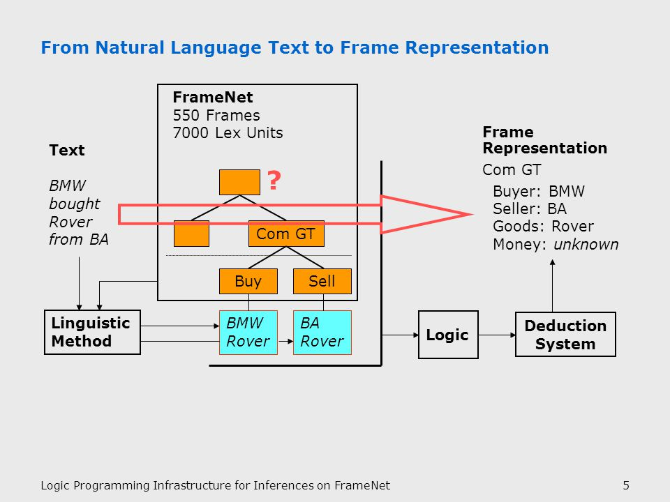 Logic Programming Infrastructure for Inferences on FrameNet5 From Natural Language Text to Frame Representation Frame Representation Com GT Buyer: BMW Seller: BA Goods: Rover Money: unknown Linguistic Method BMW Rover BA Rover BuySell Com GT FrameNet 550 Frames 7000 Lex Units Deduction System Text BMW bought Rover from BA Logic