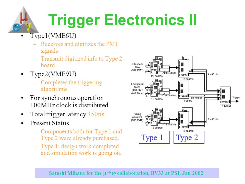 Satoshi Mihara for the   e  collaboration, BV33 at PSI, Jan 2002 Trigger Electronics II Type1(VME6U) –Receives and digitizes the PMT signals –Transmit digitized info to Type 2 board Type2(VME9U) –Completes the triggering algorithms.