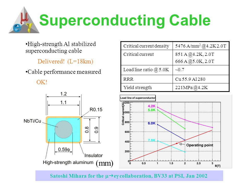 Satoshi Mihara for the   e  collaboration, BV33 at PSI, Jan 2002 Superconducting Cable Critical current density5476 A/mm 2 @4.2K 2.0T Critical current851 A @4.2K, 2.0T 666 A @5.0K, 2.0T Load line ratio @ 5.0K~0.7 RRRCu 55.9 Al 280 Yield strength221MPa @4.2K High-strength Al stabilized superconducting cable Delivered.