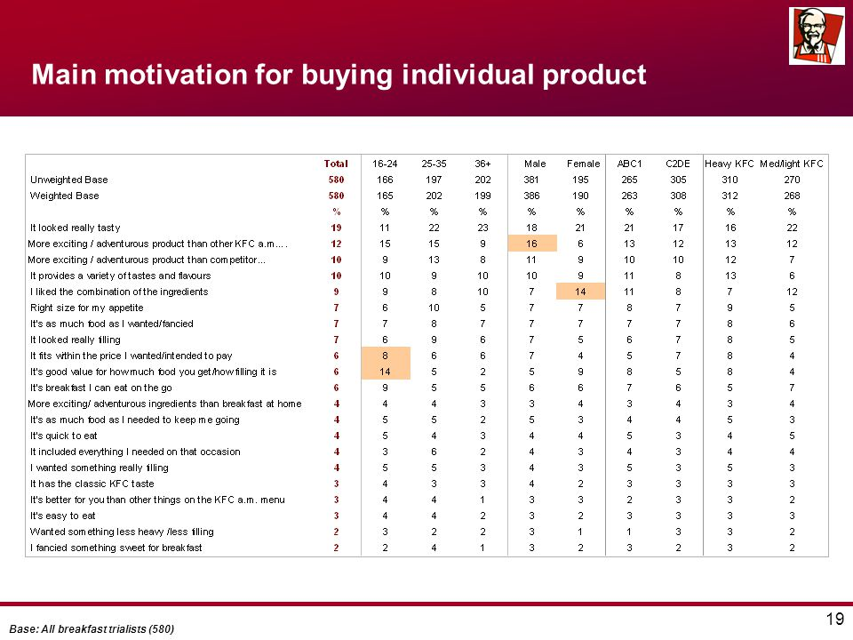 19 Main motivation for buying individual product Base: All breakfast trialists (580)