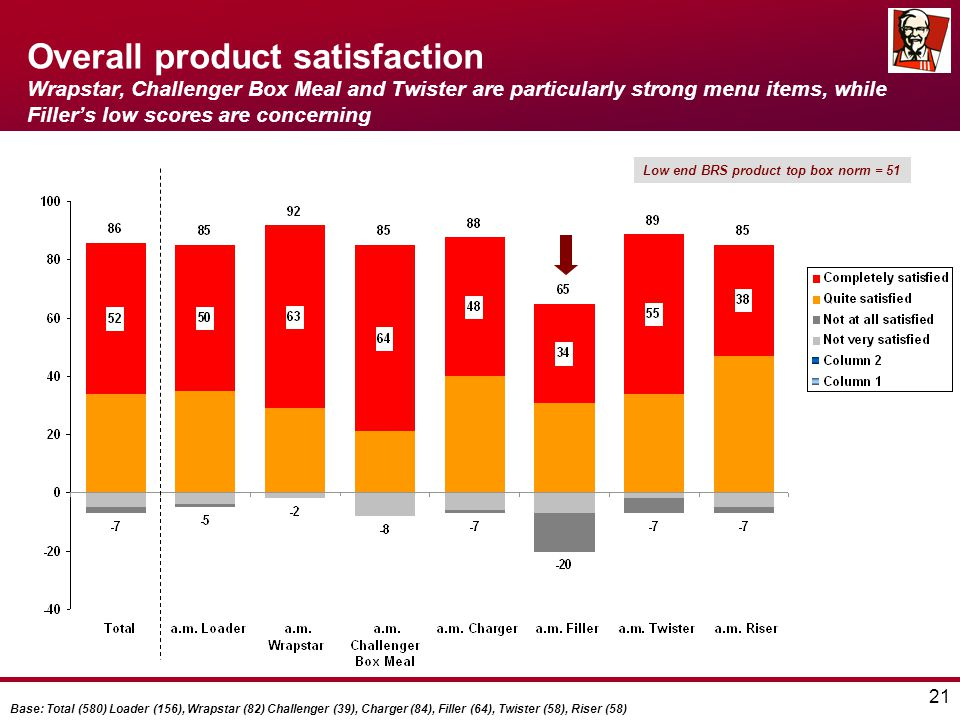 21 Overall product satisfaction Wrapstar, Challenger Box Meal and Twister are particularly strong menu items, while Filler's low scores are concerning Low end BRS product top box norm = 51 Base: Total (580) Loader (156), Wrapstar (82) Challenger (39), Charger (84), Filler (64), Twister (58), Riser (58)