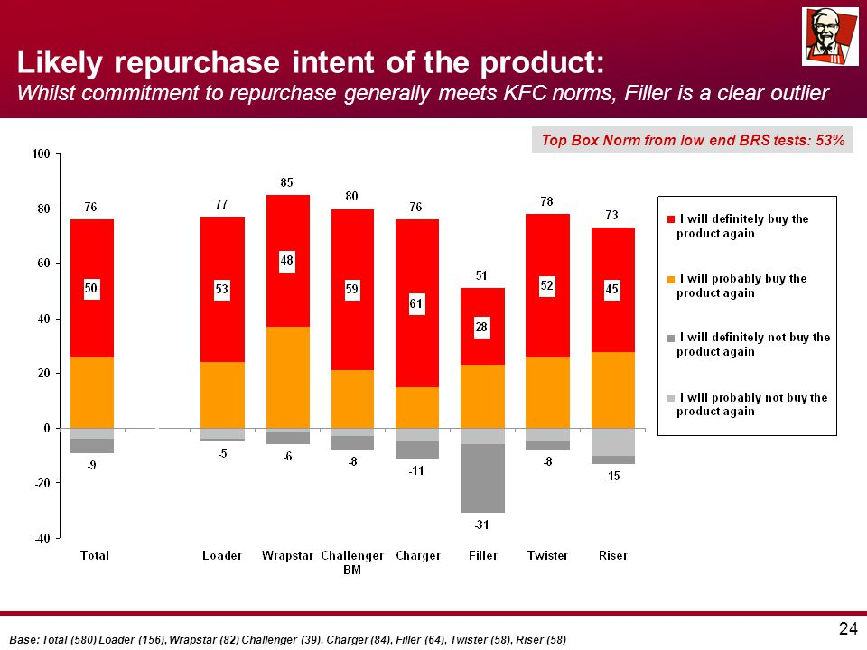 24 Likely repurchase intent of the product: Whilst commitment to repurchase generally meets KFC norms, Filler is a clear outlier Top Box Norm from low