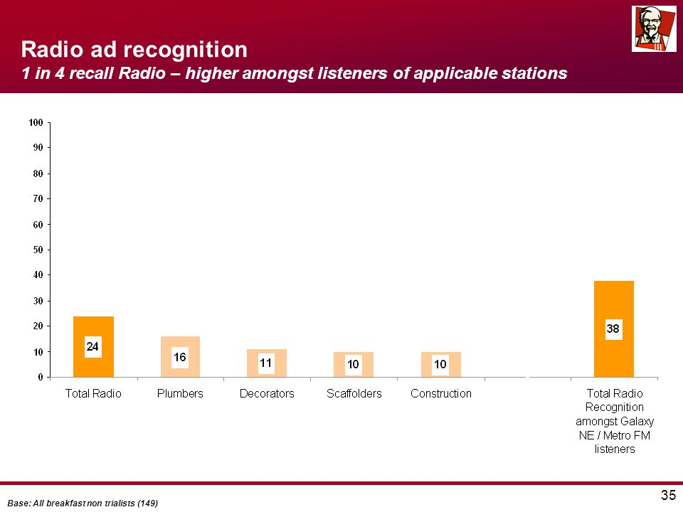 35 Radio ad recognition 1 in 4 recall Radio – higher amongst listeners of applicable stations Base: All breakfast non trialists (149)