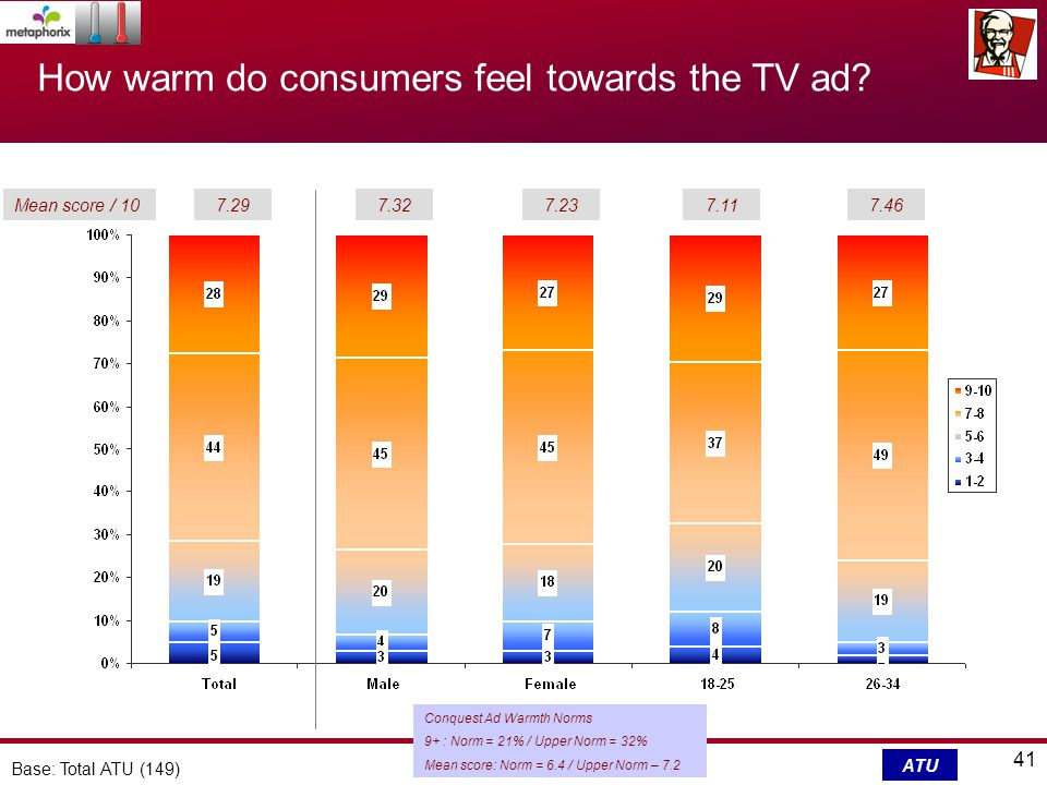 41 Base: Total ATU (149) How warm do consumers feel towards the TV ad.
