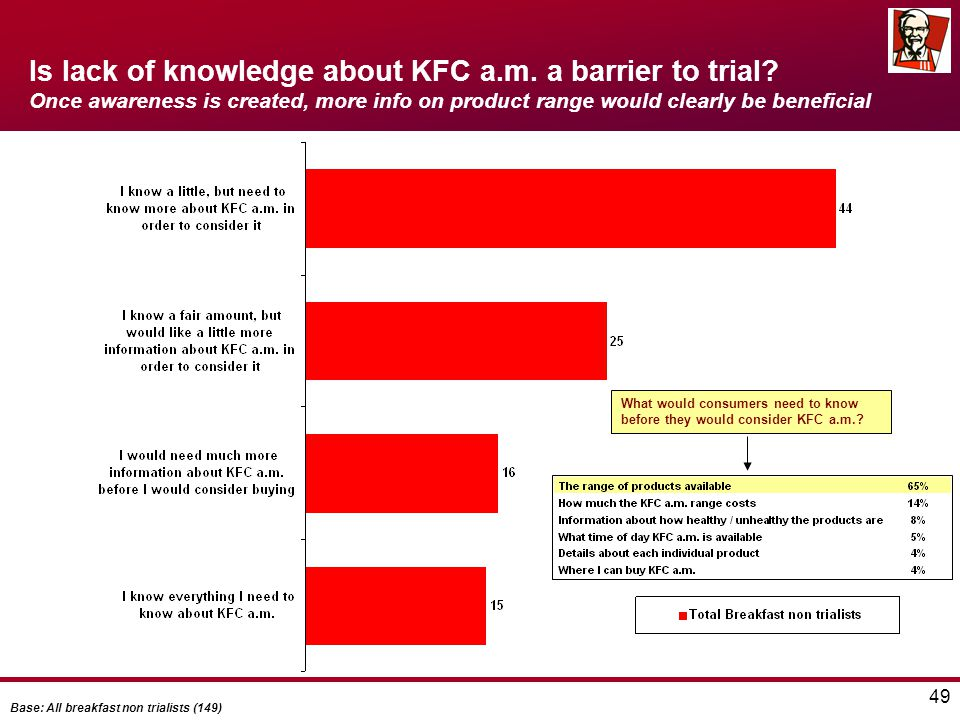 49 Is lack of knowledge about KFC a.m. a barrier to trial? Once awareness is created, more info on product range would clearly be beneficial What woul