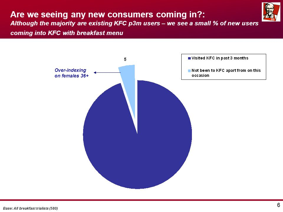 6 Are we seeing any new consumers coming in?: Although the majority are existing KFC p3m users – we see a small % of new users coming into KFC with br