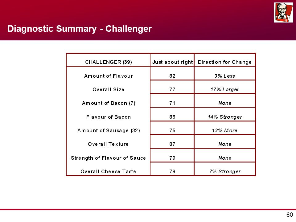 60 Diagnostic Summary - Challenger