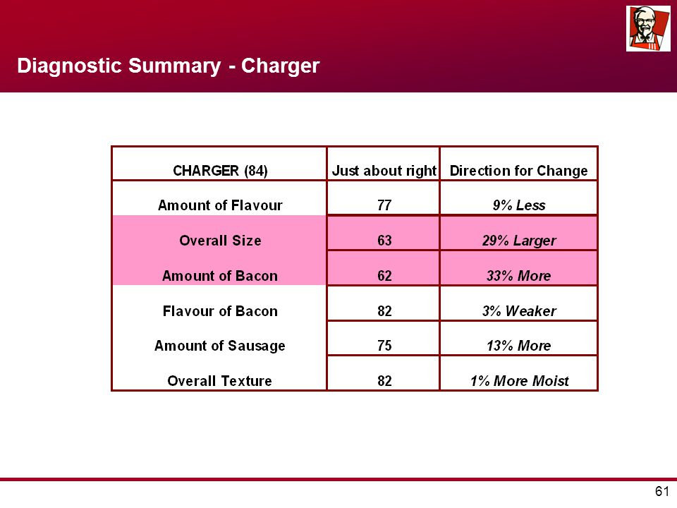 61 Diagnostic Summary - Charger