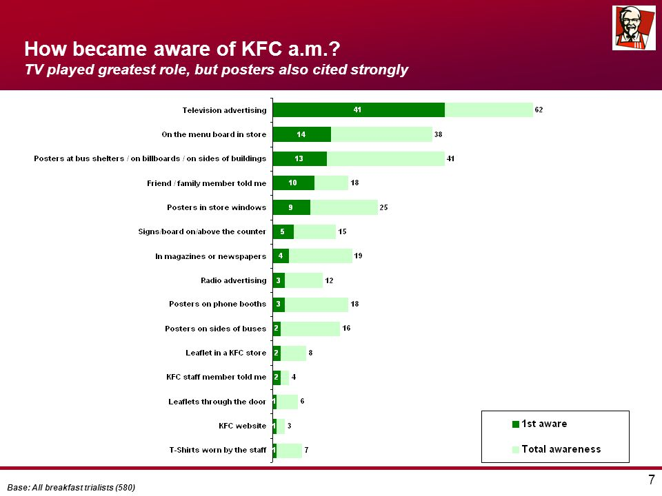 7 How became aware of KFC a.m.? TV played greatest role, but posters also cited strongly Base: All breakfast trialists (580)