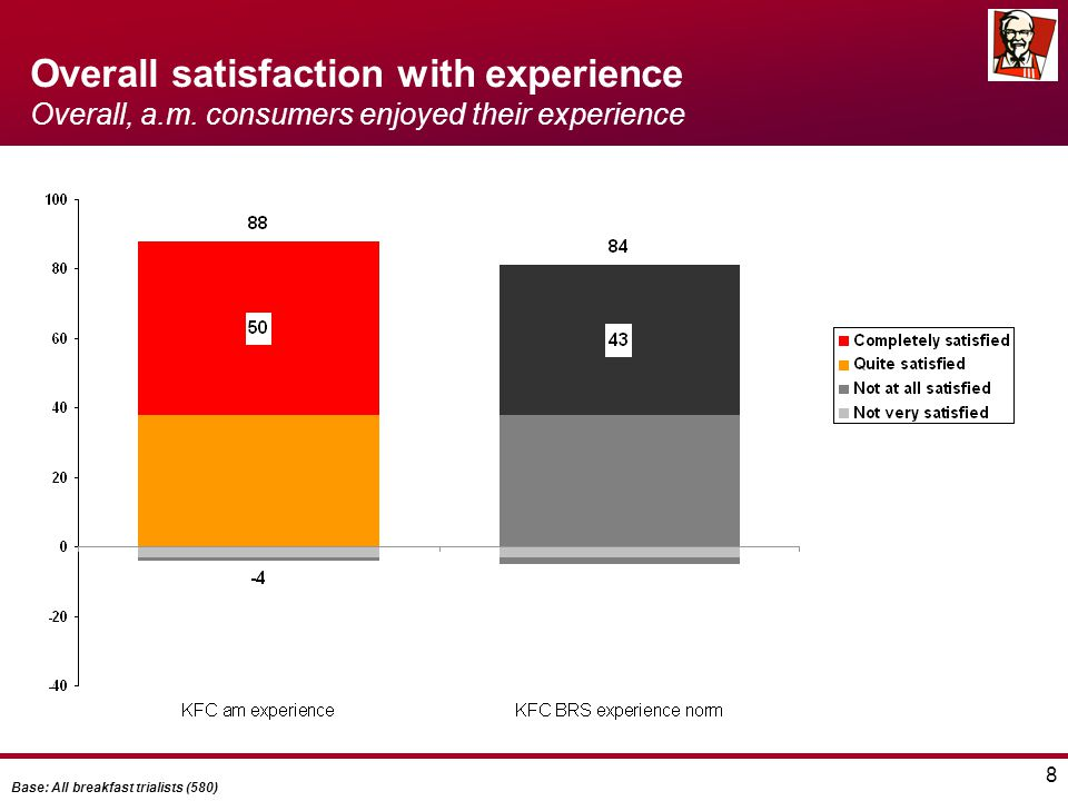 8 Overall satisfaction with experience Overall, a.m.