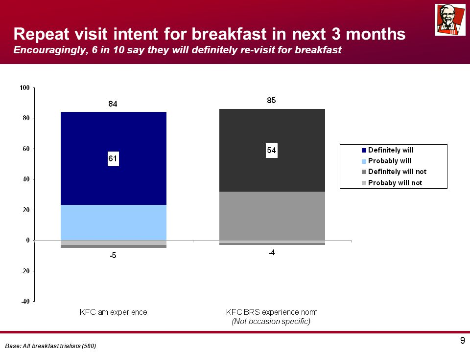 9 Repeat visit intent for breakfast in next 3 months Encouragingly, 6 in 10 say they will definitely re-visit for breakfast Base: All breakfast trialists (580) (Not occasion specific)