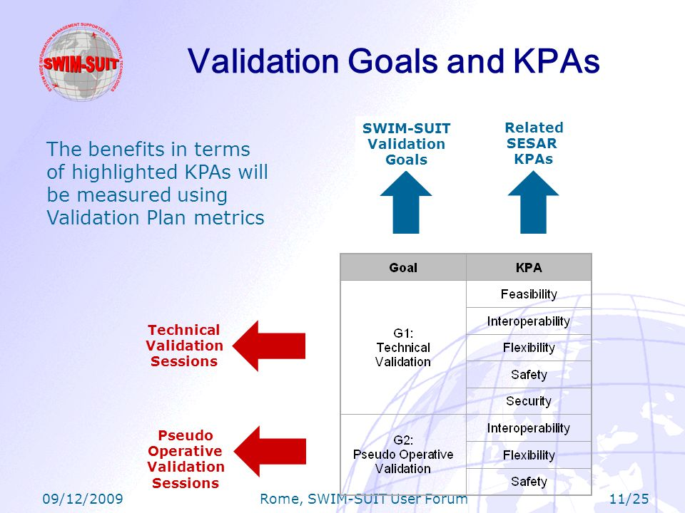 09/12/2009 Rome, SWIM-SUIT User Forum 11/25 Validation Goals and KPAs SWIM-SUIT Validation Goals Related SESAR KPAs Technical Validation Sessions Pseudo Operative Validation Sessions The benefits in terms of highlighted KPAs will be measured using Validation Plan metrics