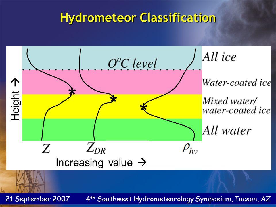 21 September 2007 4 th Southwest Hydrometeorology Symposium, Tucson, AZ Increasing value  Height  * * * Hydrometeor Classification