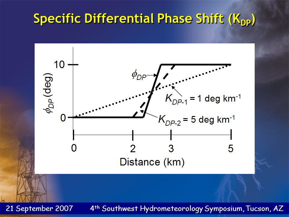 21 September 2007 4 th Southwest Hydrometeorology Symposium, Tucson, AZ Specific Differential Phase Shift (K DP )