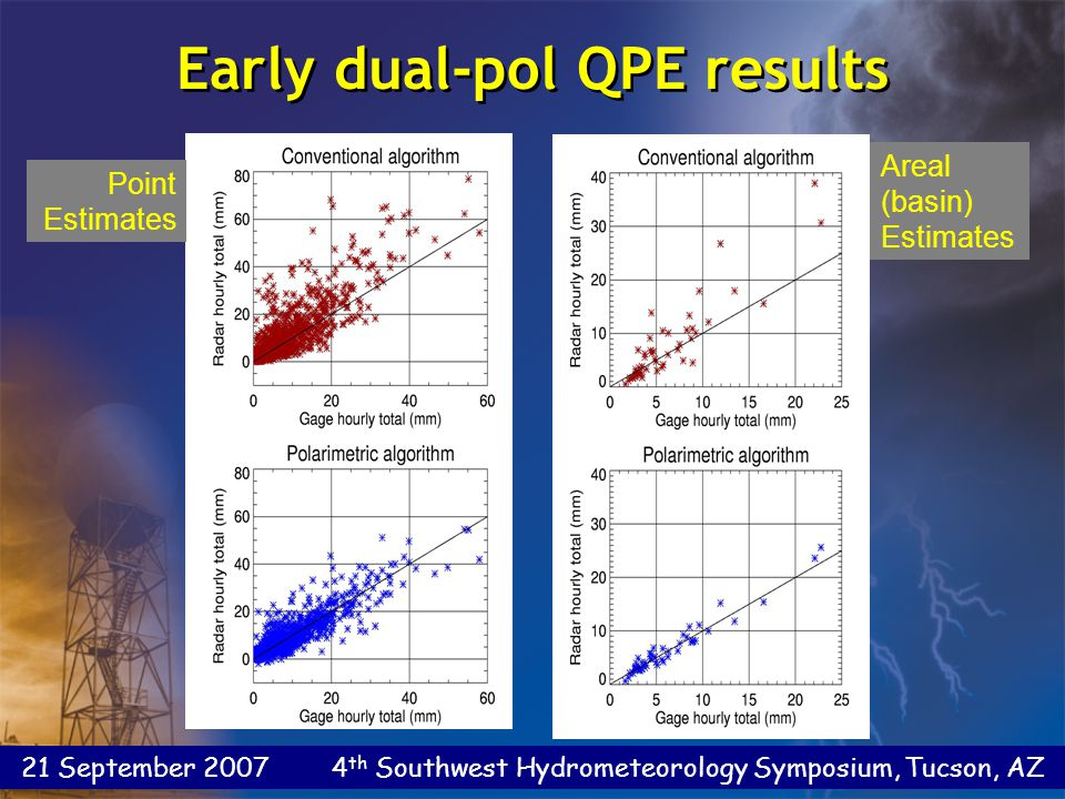 21 September 2007 4 th Southwest Hydrometeorology Symposium, Tucson, AZ Differential reflectivity Z dr = 10 log (E h /E v ) = Z h - Z v [dB] The reflectivity-weighted mean axis ratio of scatterers in a sample volume Z dr > 0  Horizontally-oriented mean profile Z dr < 0  Vertically-oriented mean profile Z dr ~ 0  Near-spherical mean profile Differential reflectivity Z dr = 10 log (E h /E v ) = Z h - Z v [dB] The reflectivity-weighted mean axis ratio of scatterers in a sample volume Z dr > 0  Horizontally-oriented mean profile Z dr < 0  Vertically-oriented mean profile Z dr ~ 0  Near-spherical mean profile EhEh EvEv Differential Reflectivity (Z dr )