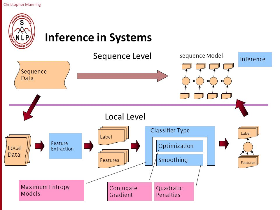 Christopher Manning Inference in Systems Sequence Level Local Level LocalData Feature Extraction Features Label Optimization Smoothing Classifier Type Features Label SequenceData Maximum Entropy Models Quadratic Penalties Conjugate Gradient Sequence Model Inference LocalData LocalData