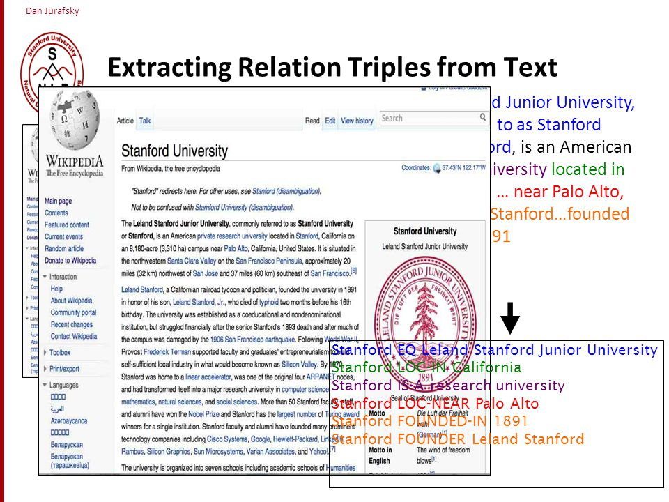 Dan Jurafsky Extracting Relation Triples from Text The Leland Stanford Junior University, commonly referred to as Stanford University or Stanford, is an American private research university located in Stanford, California … near Palo Alto, California… Leland Stanford…founded the university in 1891 Stanford EQ Leland Stanford Junior University Stanford LOC-IN California Stanford IS-A research university Stanford LOC-NEAR Palo Alto Stanford FOUNDED-IN 1891 Stanford FOUNDER Leland Stanford