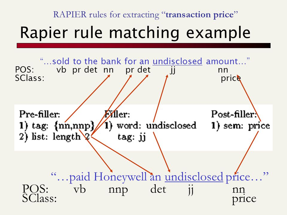 Rapier rule matching example …sold to the bank for an undisclosed amount… POS: vb pr det nn pr det jj nn SClass: price …paid Honeywell an undisclosed price… POS: vb nnp det jj nn SClass: price RAPIER rules for extracting transaction price