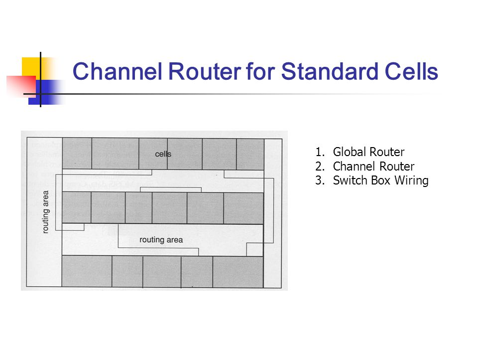 Channel Router for Standard Cells 1.Global Router 2.Channel Router 3.Switch Box Wiring