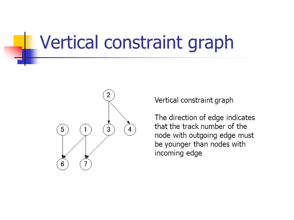 Vertical constraint graph The direction of edge indicates that the track number of the node with outgoing edge must be younger than nodes with incoming edge