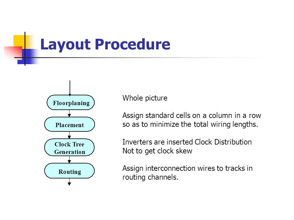 Layout Procedure Floorplaning Placement Clock Tree Generation Routing Whole picture Assign standard cells on a column in a row so as to minimize the total wiring lengths.