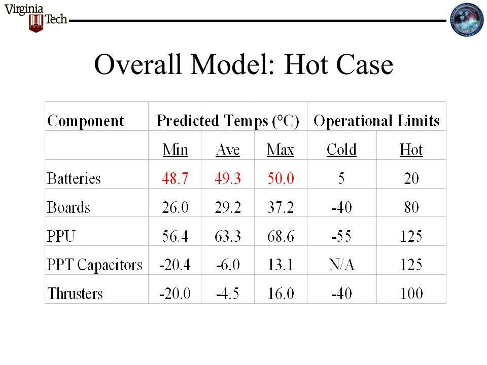 Overall Model: Hot Case
