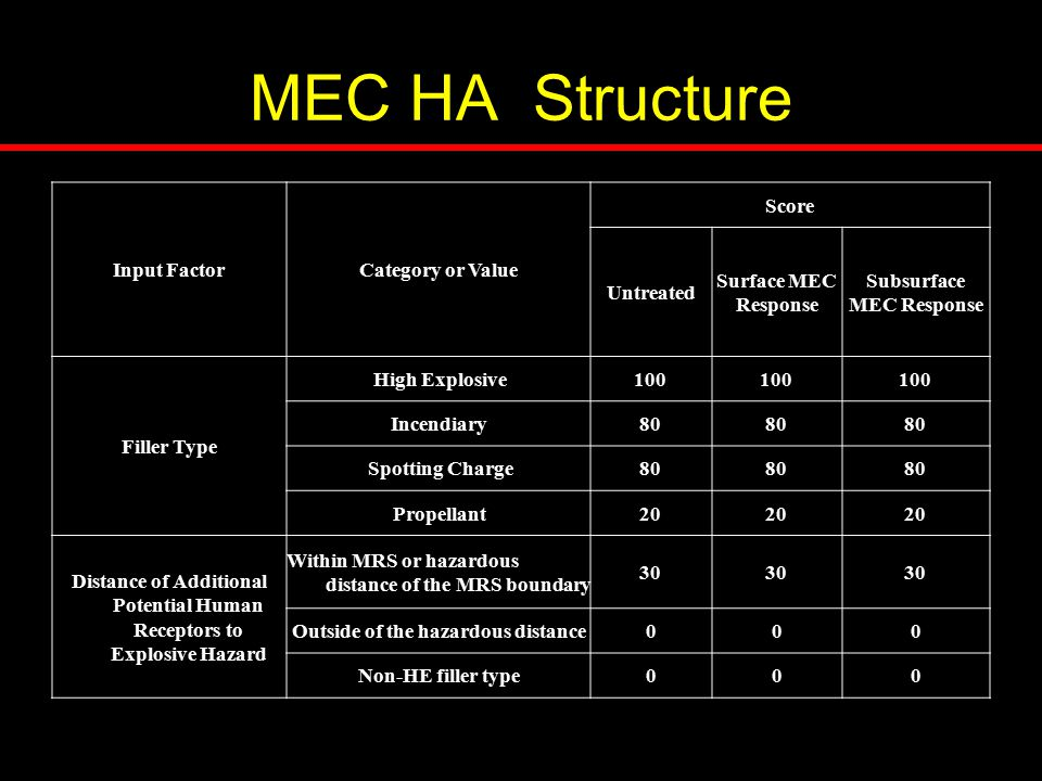 MEC HA Structure Input FactorCategory or Value Score Untreated Surface MEC Response Subsurface MEC Response Filler Type High Explosive100 Incendiary80