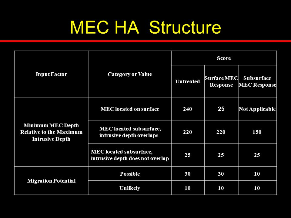 MEC HA Structure Input FactorCategory or Value Score Untreated Surface MEC Response Subsurface MEC Response Minimum MEC Depth Relative to the Maximum Intrusive Depth MEC located on surface240 25 Not Applicable MEC located subsurface, intrusive depth overlaps 220 150 MEC located subsurface, intrusive depth does not overlap 25 Migration Potential Possible30 10 Unlikely10