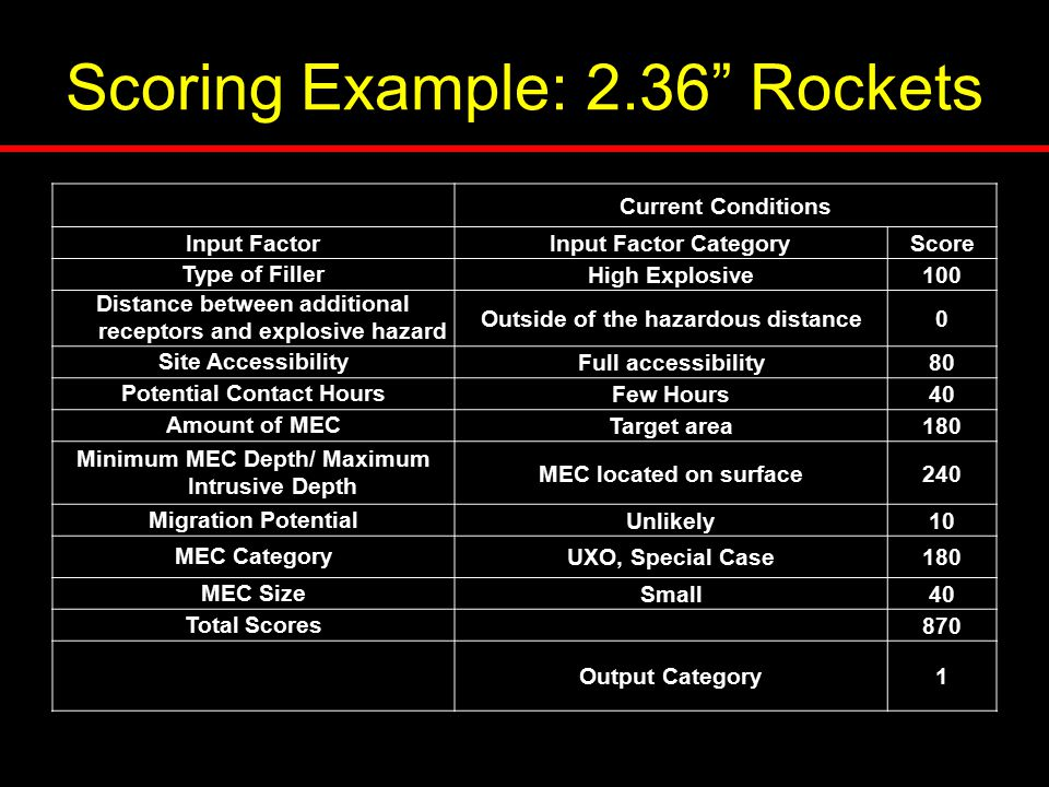 "Scoring Example: 2.36"" Rockets Current Conditions Input FactorInput Factor CategoryScore Type of FillerHigh Explosive100 Distance between additional r"