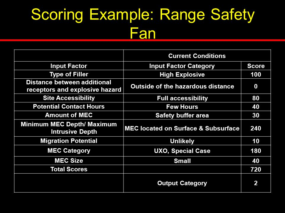 Scoring Example: Range Safety Fan Current Conditions Input FactorInput Factor CategoryScore Type of FillerHigh Explosive100 Distance between additiona