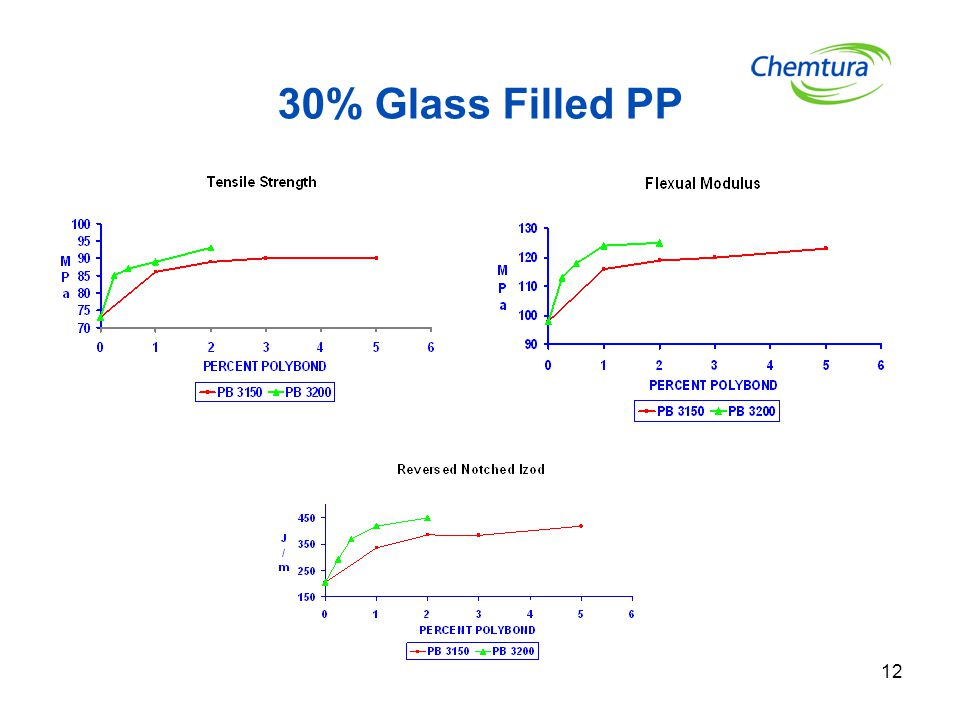 12 30% Glass Filled PP