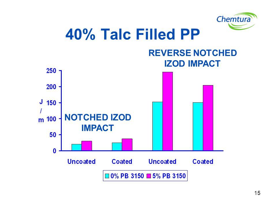 15 40% Talc Filled PP NOTCHED IZOD IMPACT REVERSE NOTCHED IZOD IMPACT