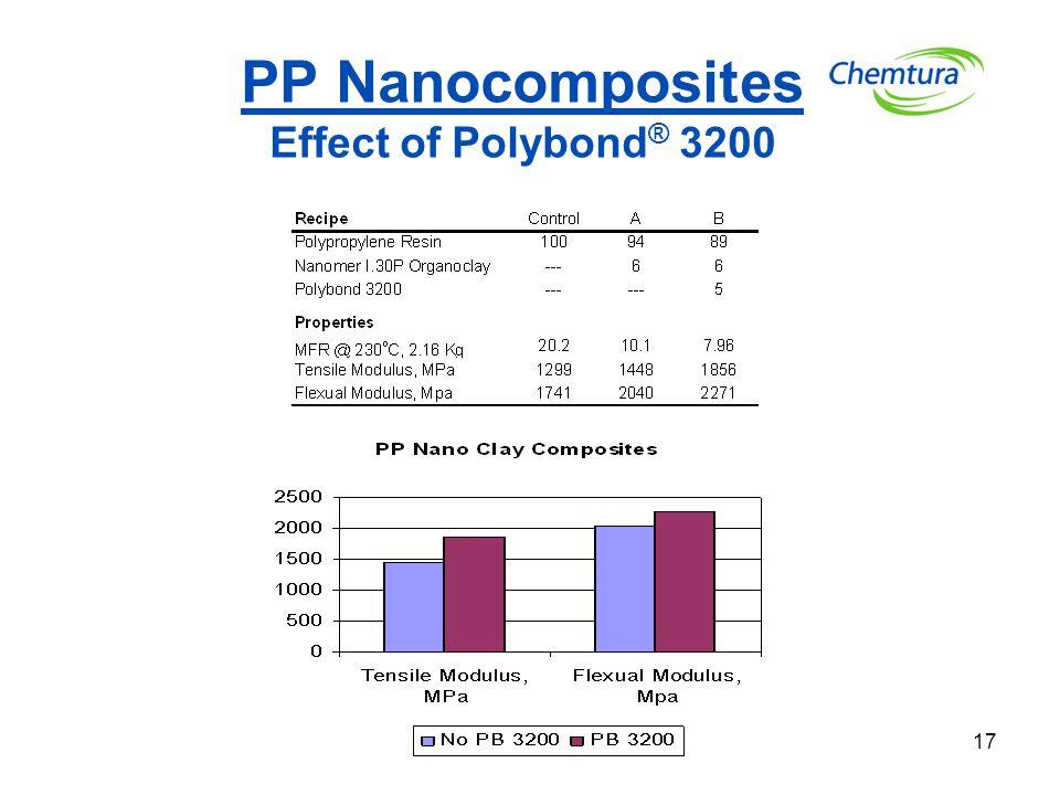 17 PP Nanocomposites Effect of Polybond ® 3200